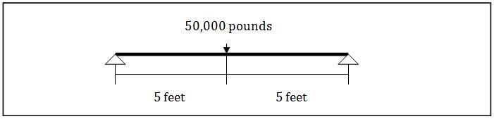 are-graph